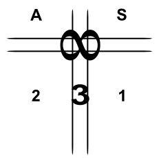 Fig. 4: O Três da integração